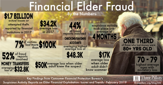 Recent statistics on senior financial fraud are staggering